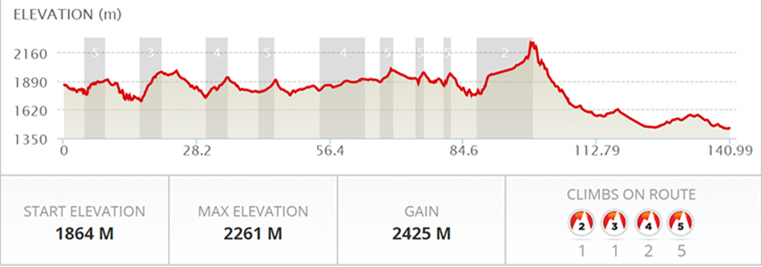 Wartrail-Climb-Profile